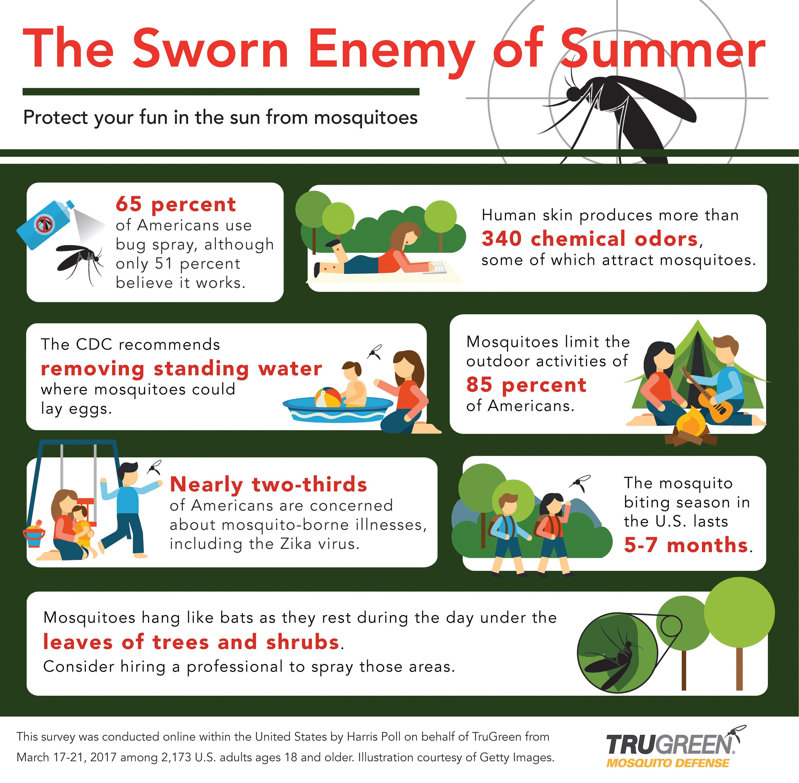 <p>Tips for keeping mosquitos off your TruGreen lawn</p>